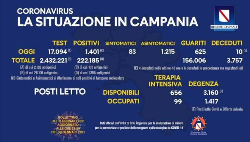 Covid in Campania: 1401 positivi, 10 morti e 625 guariti