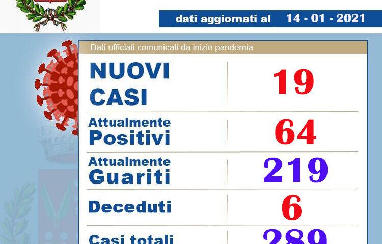 AGGIORNAMENTO SUL NUMERO DI PERSONE A BRACIGLIANO POSITIVE AL COVID-19