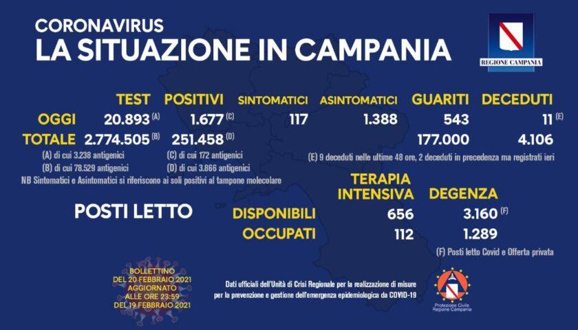 Covid in Campania: 1677 positivi su quasi 21mila tamponi, 11 decessi e 543 guariti