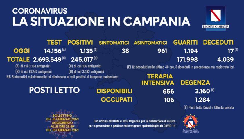 Covid 19 in Campania: 1135 positivi su oltre 14mila tamponi, 17 decessi e 1194 guariti
