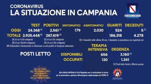 Covid in Campania: 2561 positivi su oltre 24mila tamponi, 5 decessi e 524 guariti