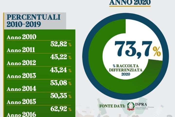 RACCOLTA DIFFERENZIATA A PELLEZZANO: RAGGIUNTO IL 73,7% NEL 2020