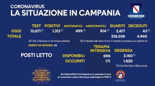 Covid in Campania: 1313 positivi su 11mila tamponi, 2617 guariti e 43 deceduti