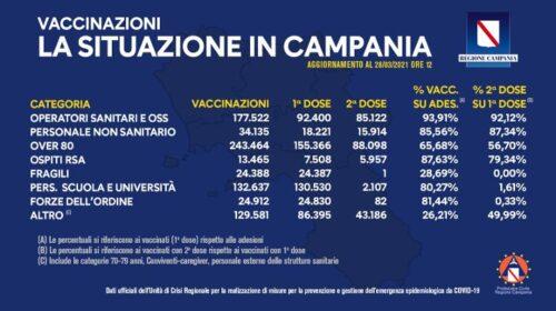 COVID-19, BOLLETTINO VACCINAZIONI: somministrate 780mila dosi