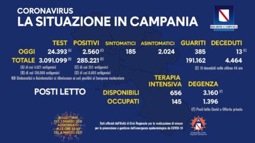 Covid in Campania: 2560 positivi su 24393 tamponi, 13 decessi e 385 guariti