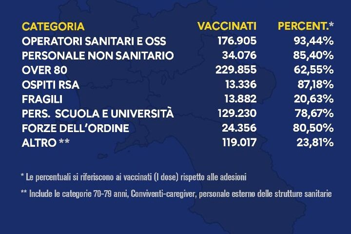 Vaccini in Campania, 740mila dosi somministrate