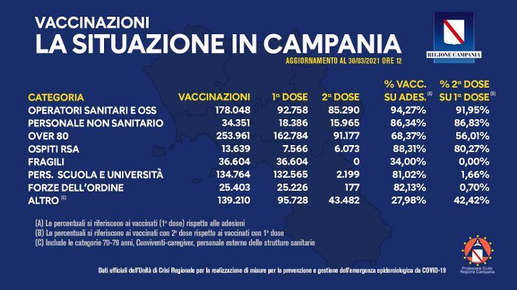 Vaccinazioni in Campania, oltre 815mila dosi somministrate fino ad oggi