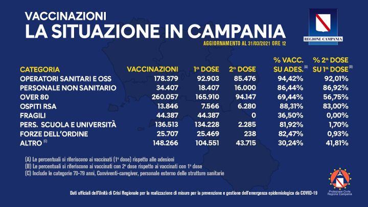 Covid 19, 841mila vaccinati in Campania