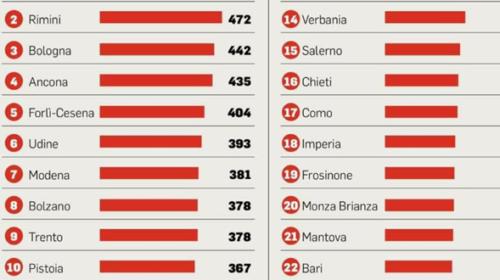 Salerno tra le 24 province d'Italia per covid di 250 cittadini ogni 100mila abitanti