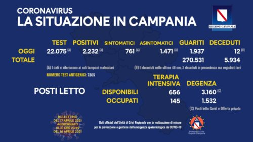 Covid in Campania: 2232 positivi su 22075 tamponi, 12 decessi e 1937 guariti