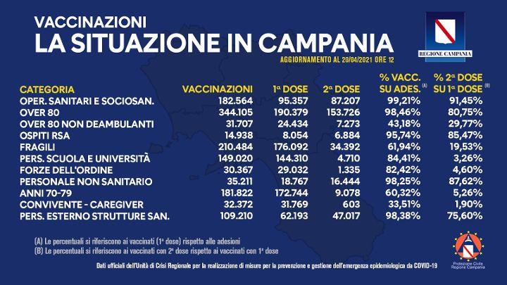 In Campania somministrate un milione e 321mila dosi di vaccino