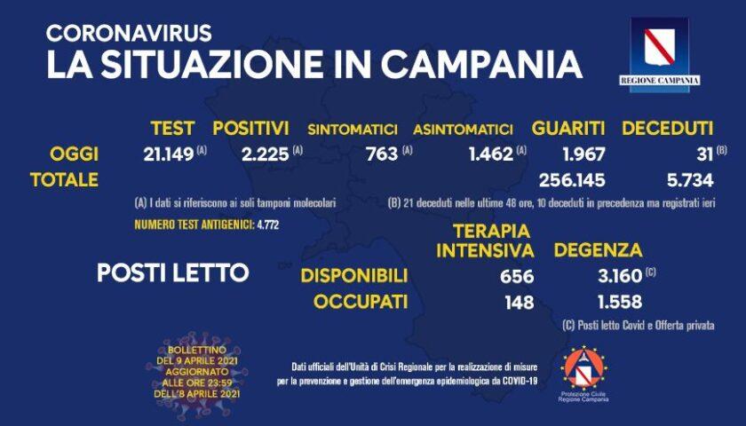 Covid in Campania: 2225 nuovi positivi su 21149 tamponi 31 decessi e 1967 guariti