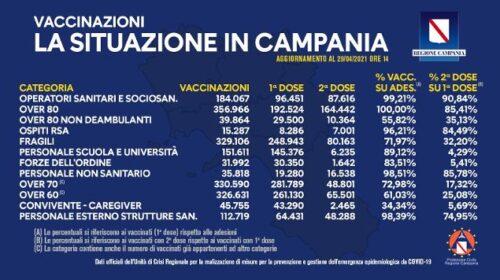Covid in Campania, vaccinate un milione e 630mila persone