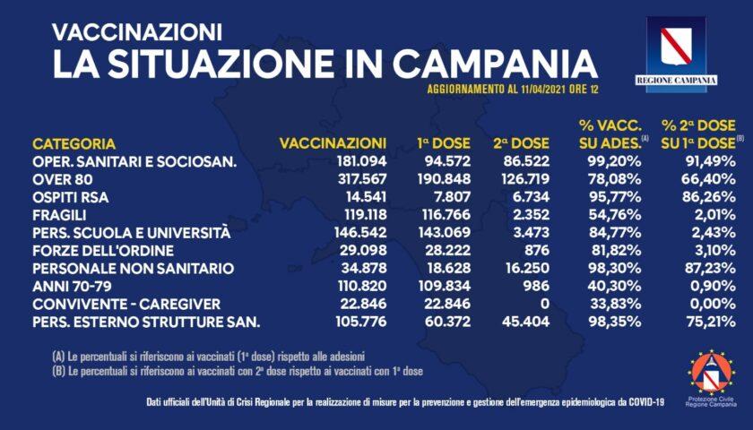 Vaccini, somministrate un milione e 82mila dosi