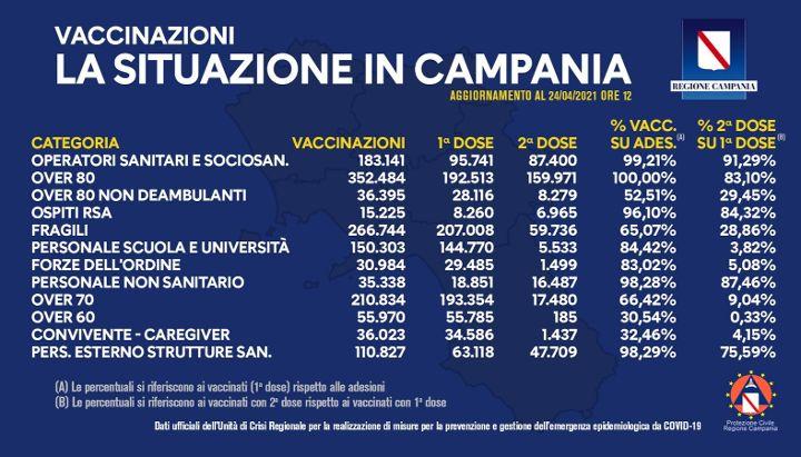 Covid in Campania, vaccinati 1 milione e 484mila cittadini