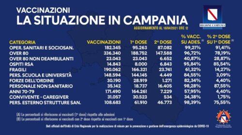 Covid, in Campania 1 milione 271mila vaccini