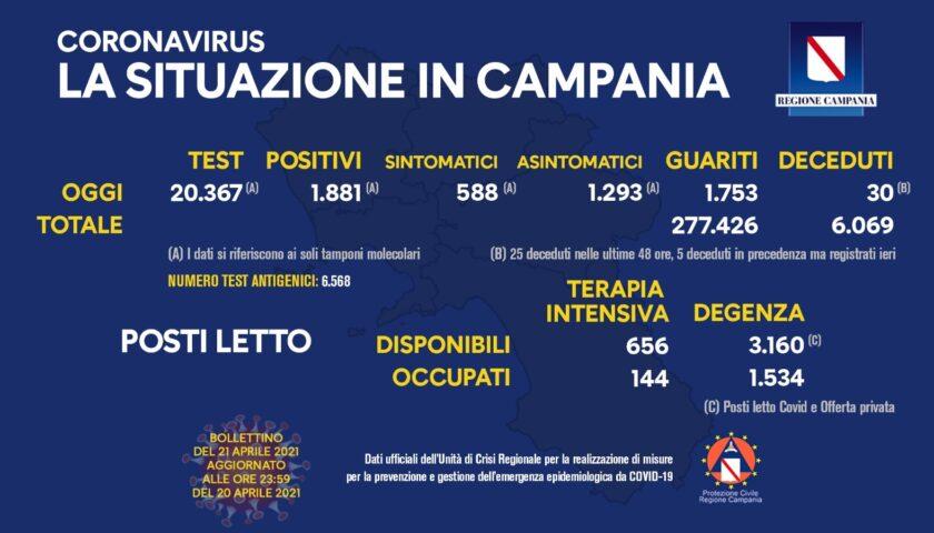 Covid in Campania: 1881 positivi su 20367 tamponi, 30 deceduti e 1753 guariti