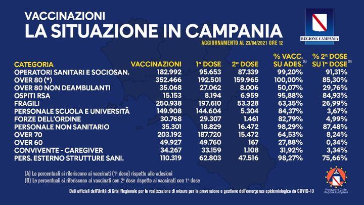 Covid in Campania, oltre un milione di vaccinati con la prima dose