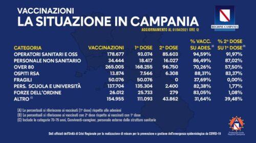 Vaccinazioni in Campania, somministrate 860mila dosi
