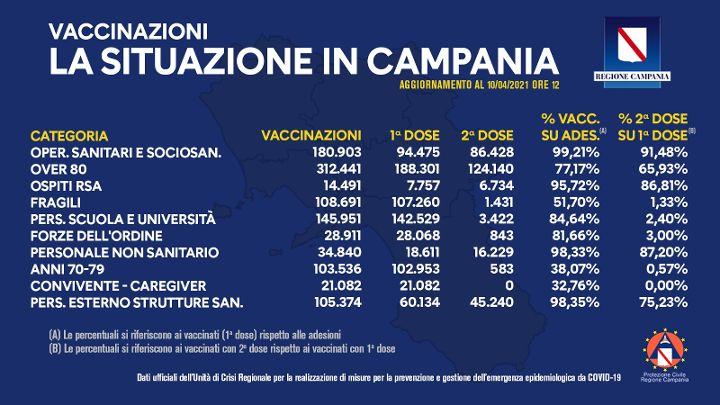 Covid, vaccinati in Campania 1 milione e 56mila cittadini