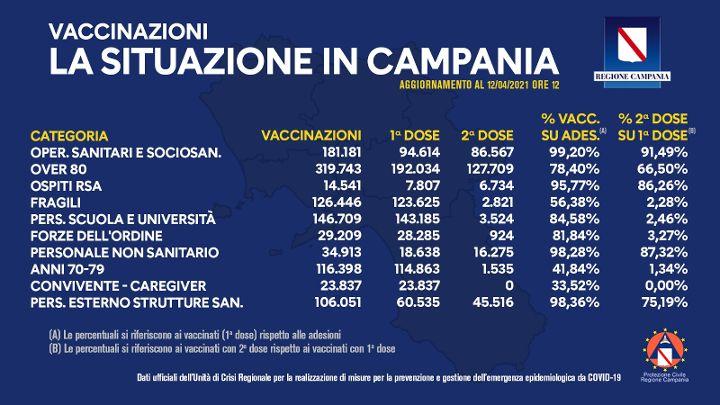 Covid, in Campania somministrate quasi un milione e 100mila dosi