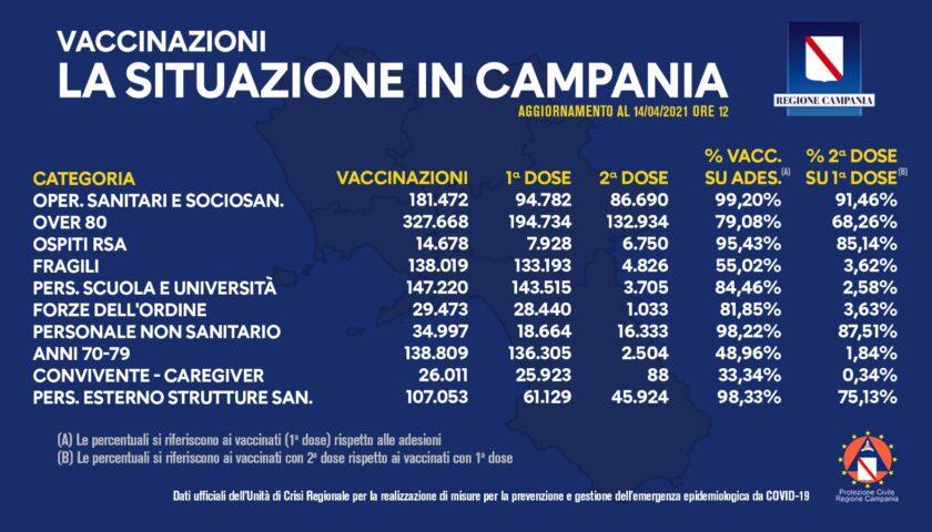 Covid, in Campania un milione e 145mila dosi somministrate