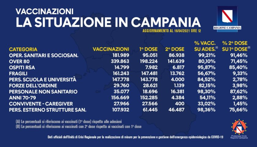 Covid, oltre un milione e 200mila vaccinazioni in Campania