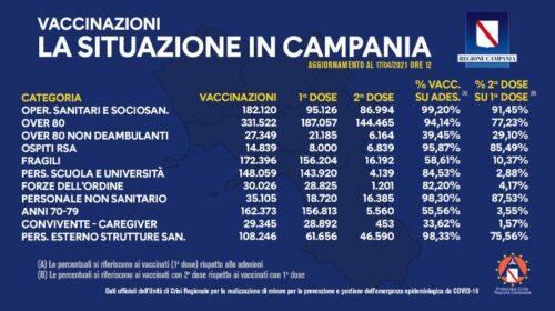 Covid in Campania, somministrati 1 milione e 241mila vaccini
