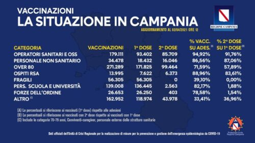 Covid, somministrati in Campania 883mila vaccini