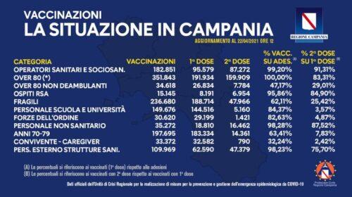 Covid, in Campania somministrate 1 milione 377mila dosi di vaccino