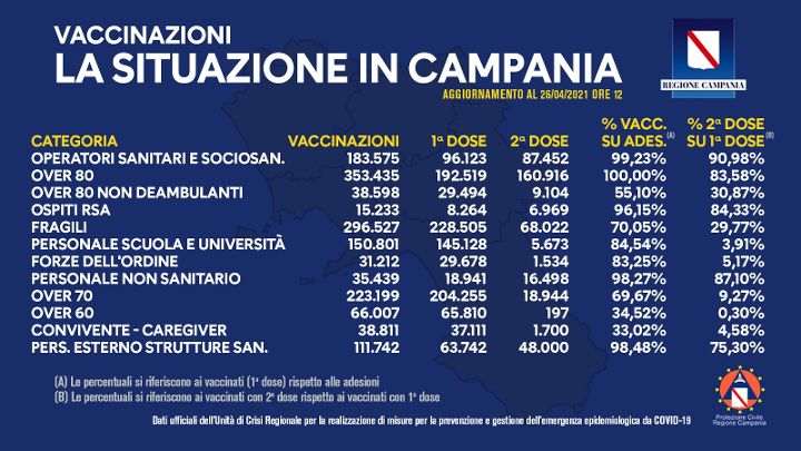 Covid, in Campania 1 milione e 544mila dosi somministrate