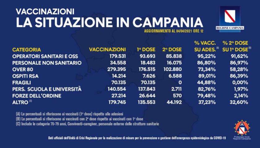 Vaccinazioni in Campania, 925mila dosi somministrate