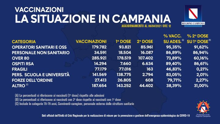 Vaccini in Campania, somministrate in totale 948mila dosi