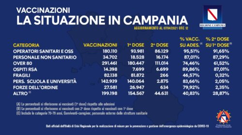 Vaccini in Campania, somministrate 972mila dosi