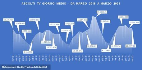 A marzo ascolti in calo sul 2020, è boom smart tv Studio Frasi, -2,5 mln. Ma +5,2 mln con tv connesse a Internet