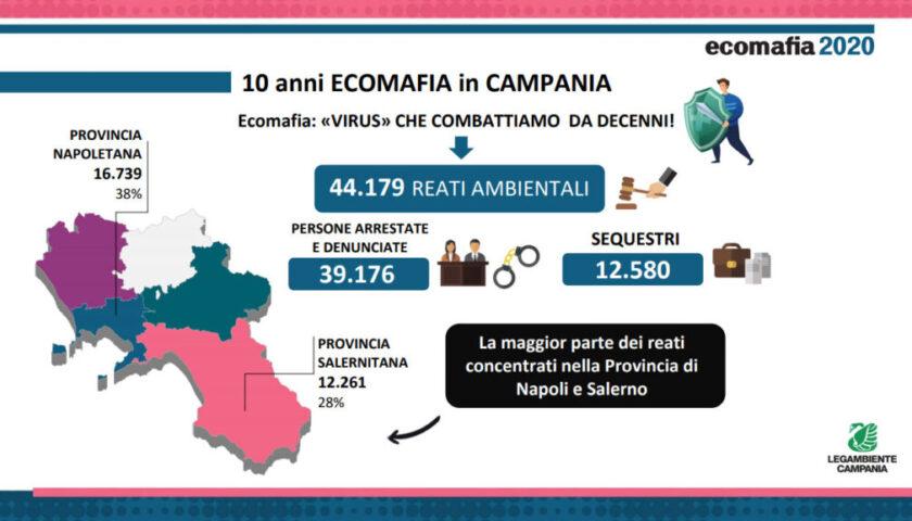 Ecomafie, in Campania 44mila reati in 10 anni