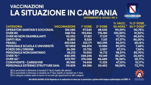 In Campania somministrate 2 milioni e 161mila dosi