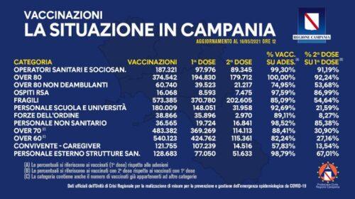 Covid in Campania, vaccinate 2 milioni e 468mila persone