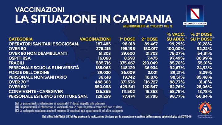 Vaccinazioni in Campania, superati i 2,5 milioni di dosi somministrate
