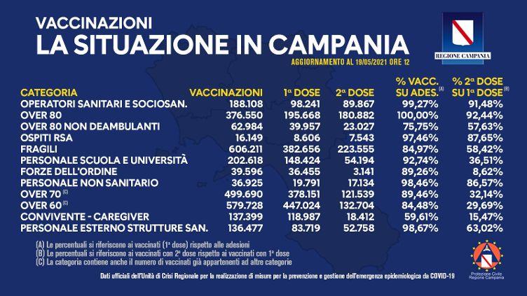 Covid in Campania, somministrate 2milioni e 620mila dosi di vaccino