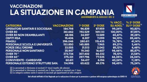 Covid in Campania, oltre un milione e 800mila vaccinazioni