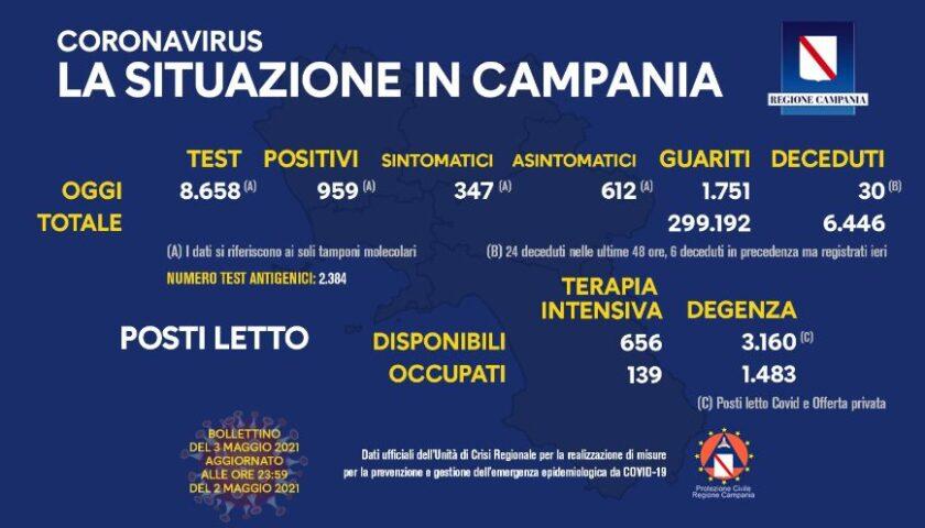 Covid in Campania: 959 positivi su 8658 test, 30 decessi e 1751 guariti