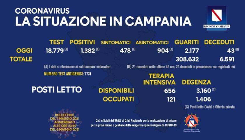 Covid 19 in Campania, 1382 positivi su 18779 tamponi, 43 deceduti e 2177 guariti