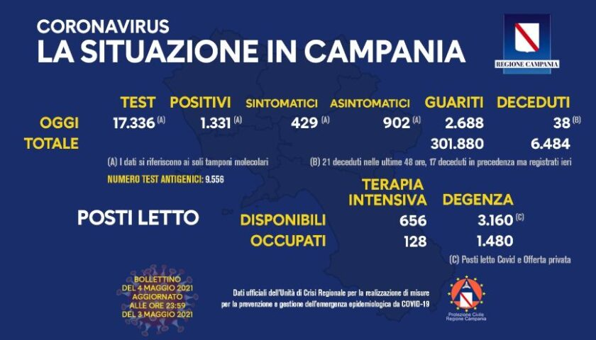 Covid 19 in Campania: 1331 positivi su 17336 test, 38 morti e 2688 guariti