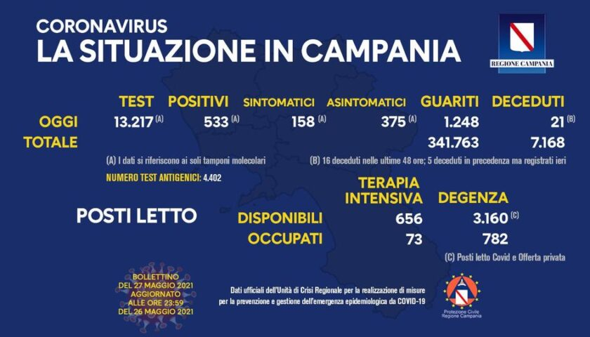 Covid in Campania: 533 positivi su 13217 tamponi, 21 decessi e 1248 guariti