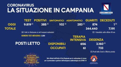 Covid in Campania: 385 positivi su 9819 tamponi, 1 deceduto e 874 guariti