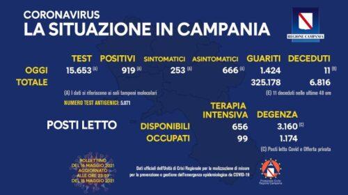 Covid in Campania: 919 positivi su 15653 tamponi, 11 decessi e 1424 guariti