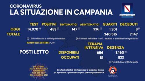 Covid in Campania: 483 positivi su 14070 tamponi, 8 decessi e 1301 guariti