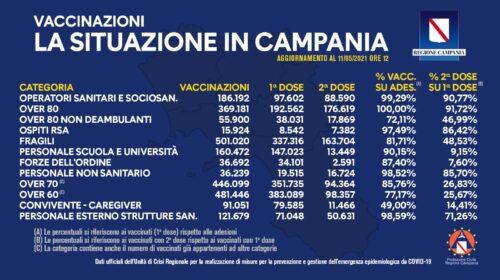 Somministrate in Campania 2 milioni e 196mila dosi di vaccino