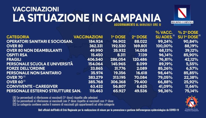 Covid in Campania, oltre un milione e 840mila vaccini